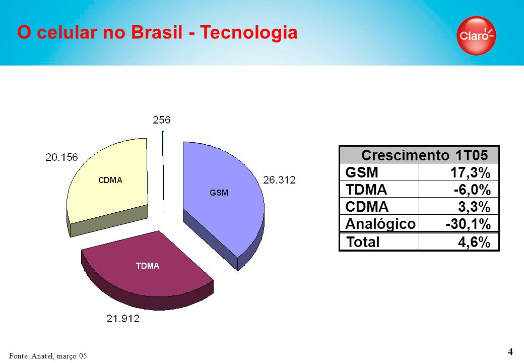 4 O celular no Brasil - Tecnologia Fonte: Anatel, março 05 GSM17,3% TDMA-6,0% CDMA3,3% Analógico-30,1% Total4,6% Crescimento 1T05