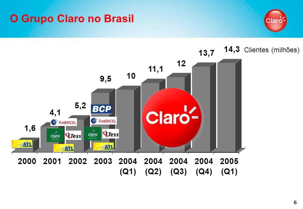 6 Clientes (milhões) O Grupo Claro no Brasil 1,6 4,1 5,2 9,5 10 11,1 12 13,7 14,3 20002001200220032004 (Q1) 2004 (Q2) 2004 (Q3) 2004 (Q4) 2005 (Q1)