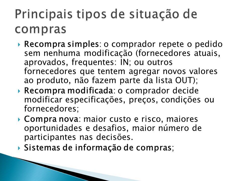 Recompra simples: o comprador repete o pedido sem nenhuma modificação (fornecedores atuais, aprovados, frequentes: IN; ou outros fornecedores que tent