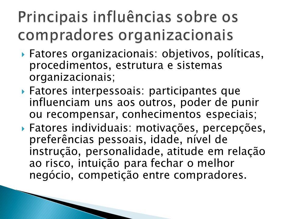 Fatores organizacionais: objetivos, políticas, procedimentos, estrutura e sistemas organizacionais; Fatores interpessoais: participantes que influenci