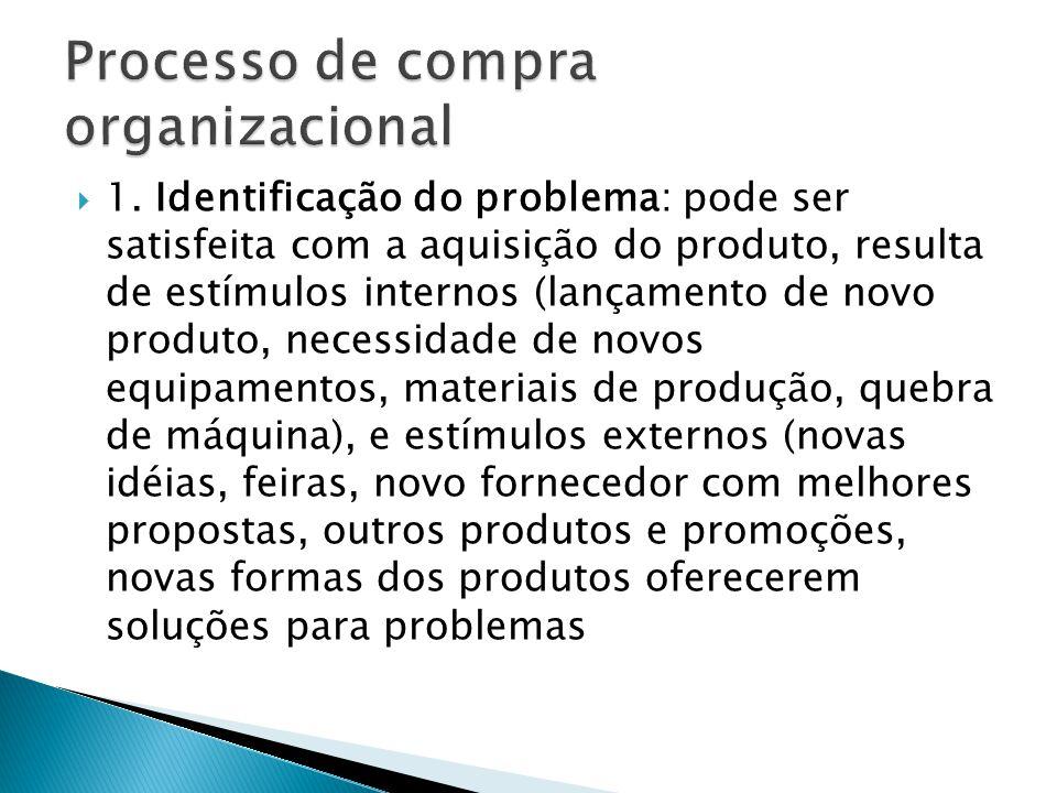 1. Identificação do problema: pode ser satisfeita com a aquisição do produto, resulta de estímulos internos (lançamento de novo produto, necessidade d