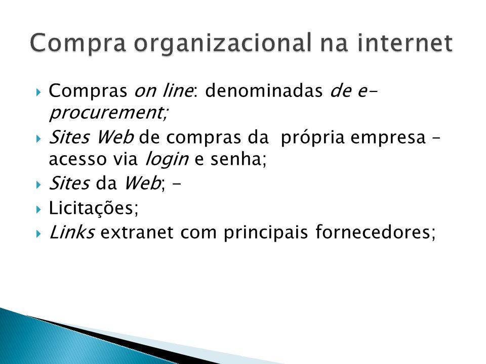 Compras on line: denominadas de e- procurement; Sites Web de compras da própria empresa – acesso via login e senha; Sites da Web; - Licitações; Links