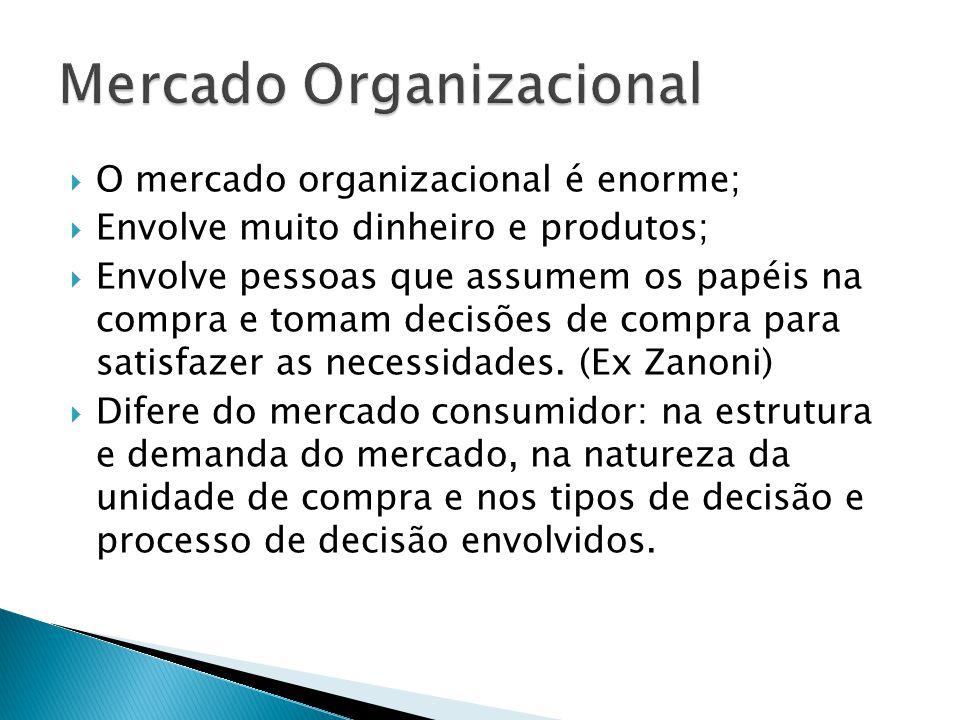 O mercado organizacional é enorme; Envolve muito dinheiro e produtos; Envolve pessoas que assumem os papéis na compra e tomam decisões de compra para