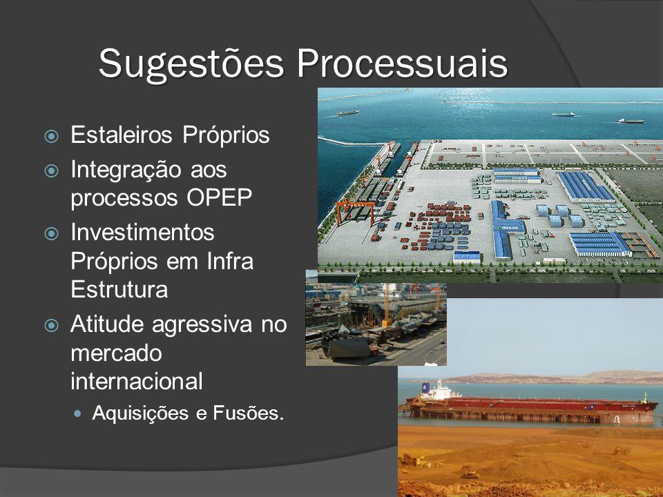 Sugestões Processuais Estaleiros Próprios Integração aos processos OPEP Investimentos Próprios em Infra Estrutura Atitude agressiva no mercado interna