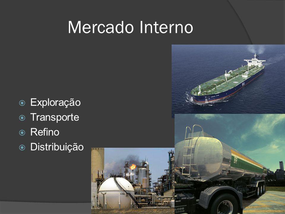 Mercado Externo Compra e Venda no Mercado Internacional Exploração Parcerias Tecnológicas Política Energética Global OPEP