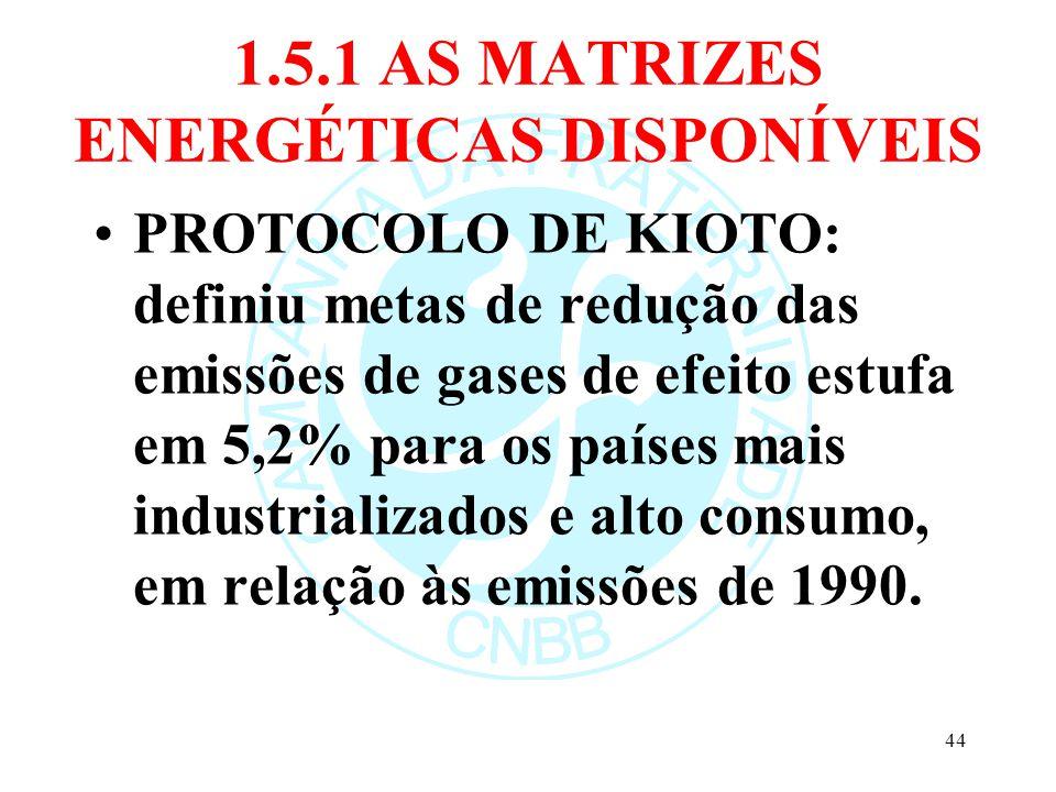 1.5.1 AS MATRIZES ENERGÉTICAS DISPONÍVEIS PROTOCOLO DE KIOTO: definiu metas de redução das emissões de gases de efeito estufa em 5,2% para os países m