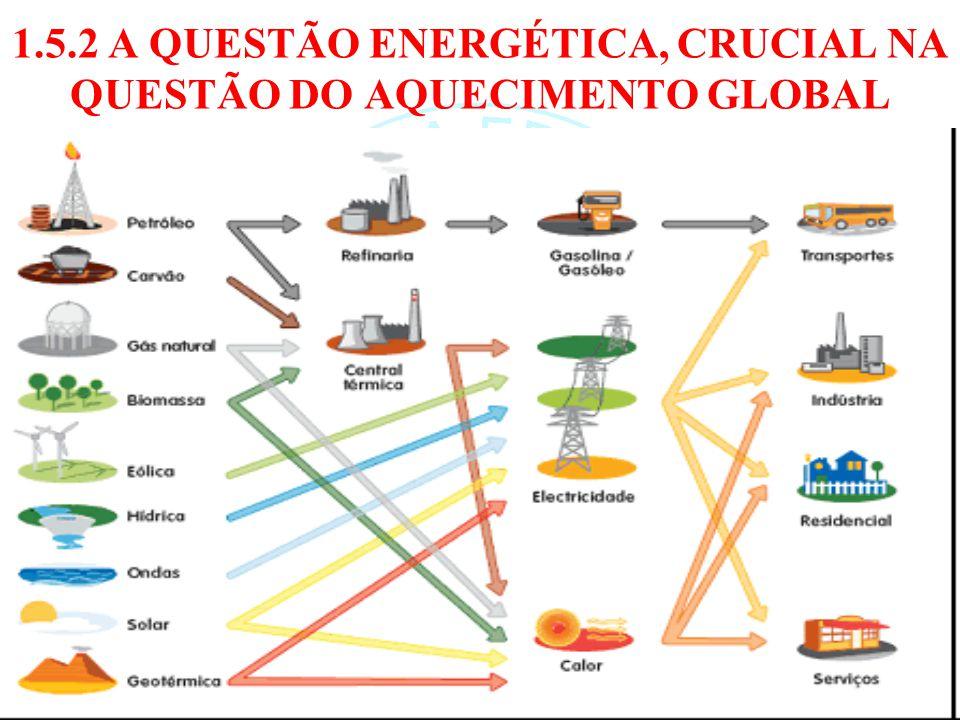 1.5.2 A QUESTÃO ENERGÉTICA, CRUCIAL NA QUESTÃO DO AQUECIMENTO GLOBAL 51