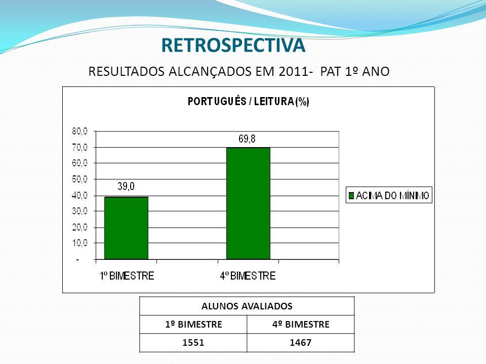 ALUNOS AVALIADOS FINAL DE 2010FINAL DE 2011 14831452