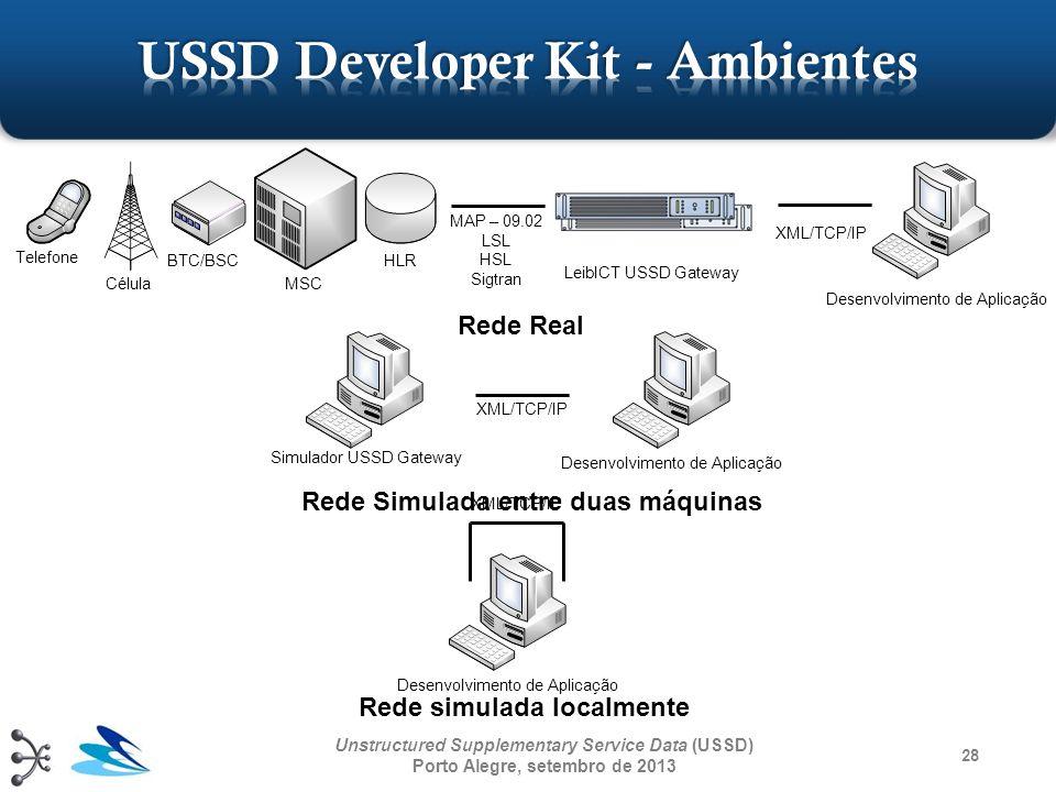 28 Unstructured Supplementary Service Data (USSD) Porto Alegre, setembro de 2013 Desenvolvimento de Aplicação Simulador USSD Gateway XML/TCP/IP Telefo