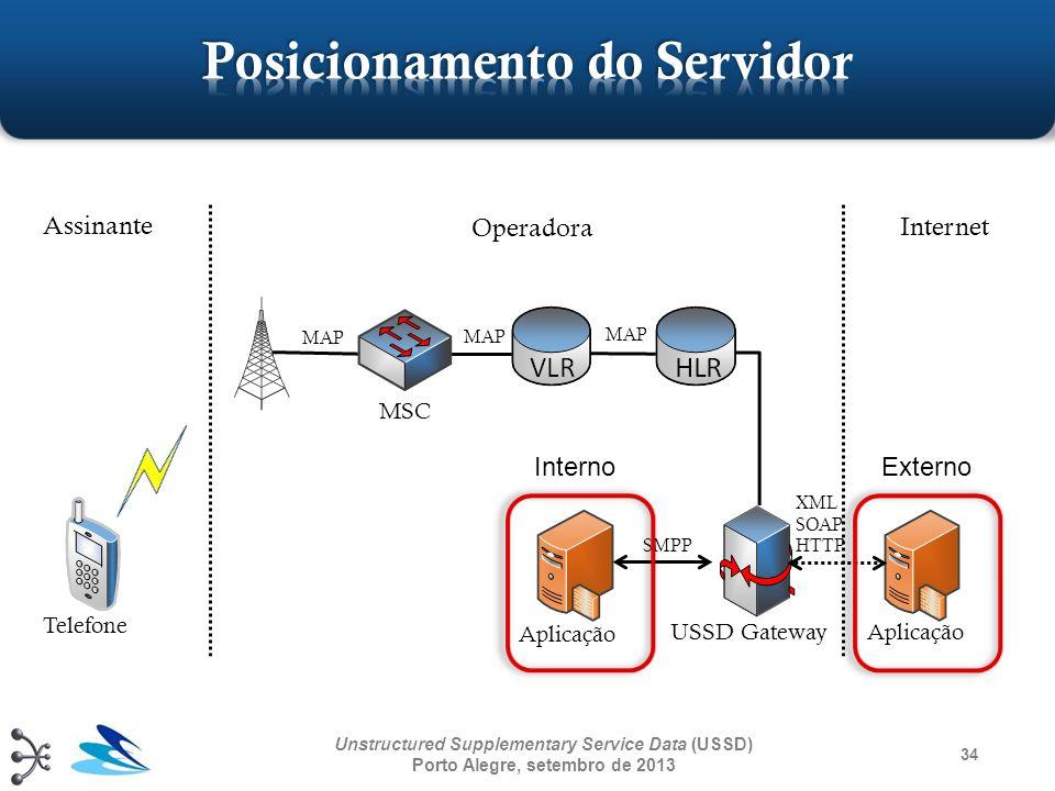 34 Unstructured Supplementary Service Data (USSD) Porto Alegre, setembro de 2013 Assinante Operadora Internet Aplicação USSD Gateway Telefone Aplicaçã