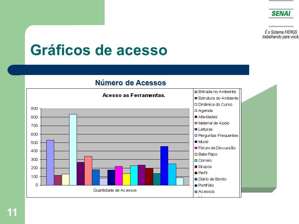 11 Gráficos de acesso Número de Acessos