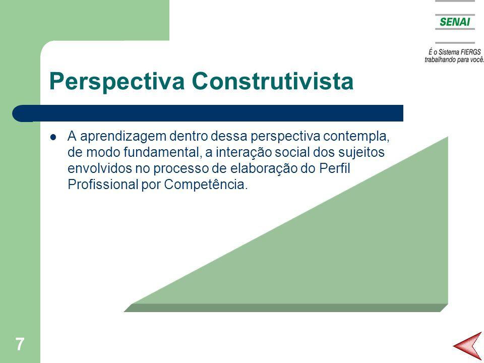 7 Perspectiva Construtivista A aprendizagem dentro dessa perspectiva contempla, de modo fundamental, a interação social dos sujeitos envolvidos no processo de elaboração do Perfil Profissional por Competência.