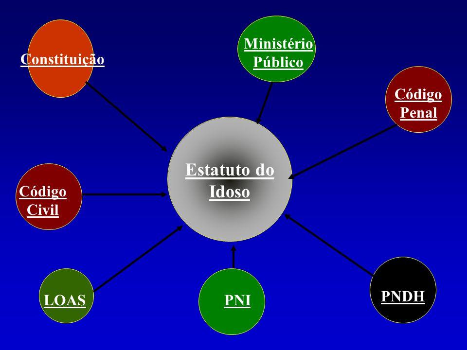 Constituição Estatuto do Idoso PNDH PNI Ministério Público Código Penal Código Civil LOAS