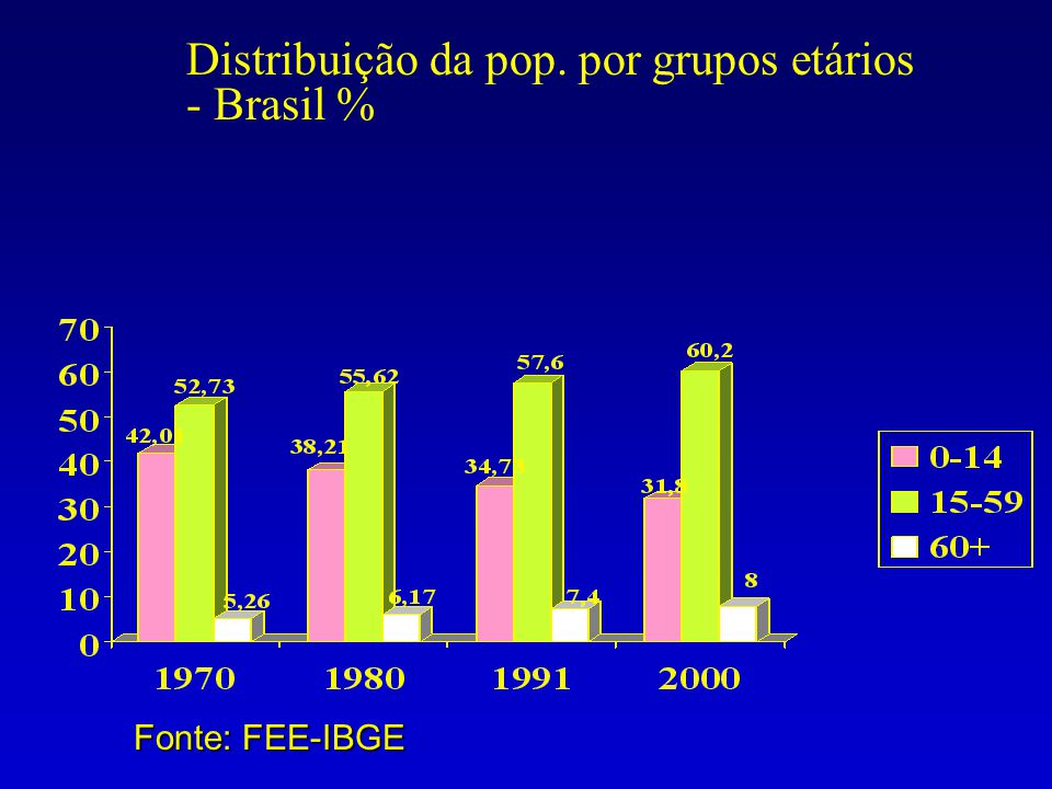 Distribuição da pop. por grupos etários - Brasil % Fonte: FEE-IBGE
