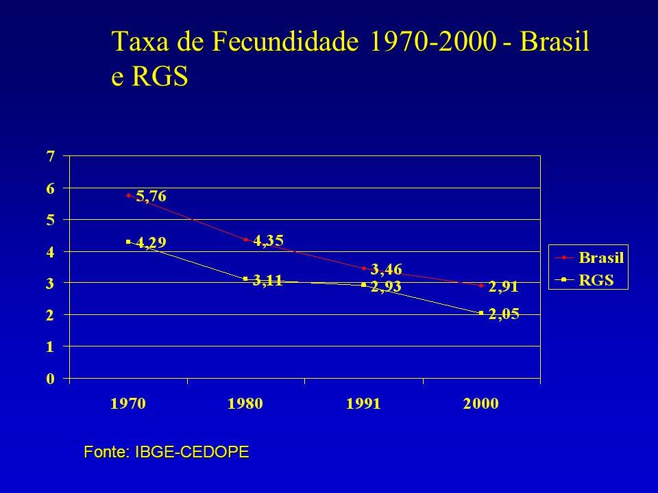 Taxa de Fecundidade 1970-2000 - Brasil e RGS Fonte: IBGE-CEDOPE
