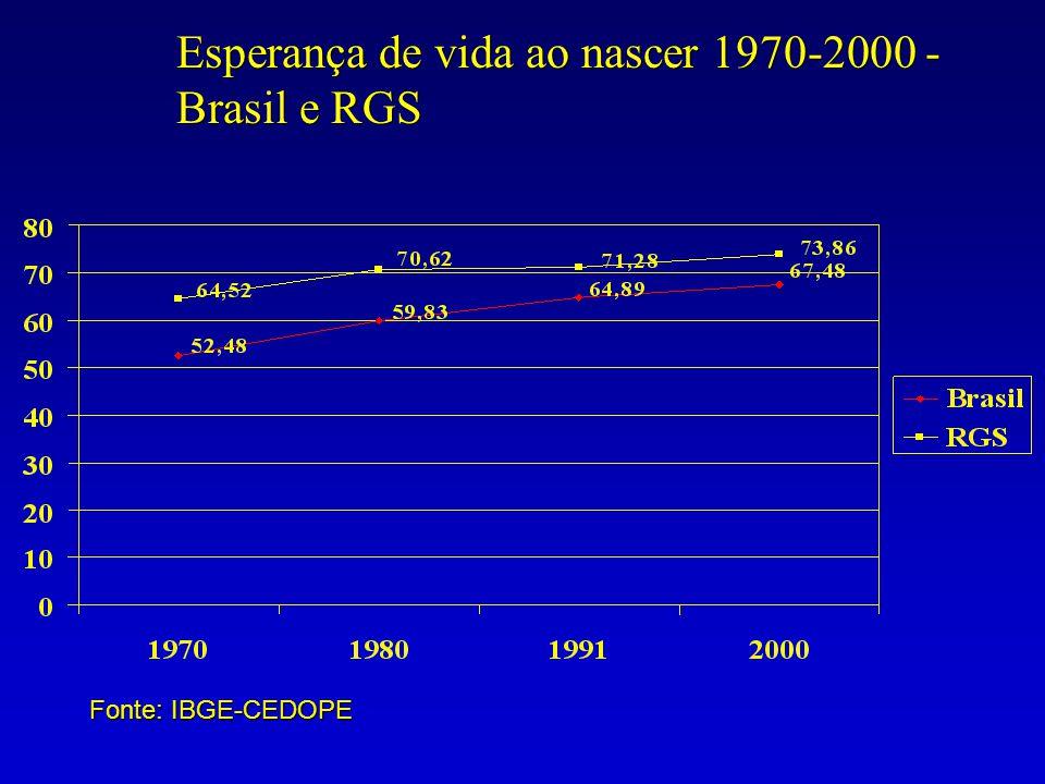 Esperança de vida ao nascer 1970-2000 - Brasil e RGS Fonte: IBGE-CEDOPE