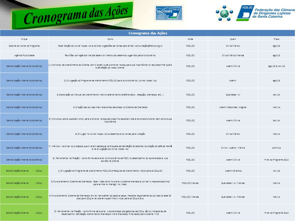Cronograma das Ações O QueComoOndeQuemPrazo Escolha do Nome do ProgramaFazer Edição do Jornal Nossa Voz e solicitar sugestões de nomes pelo e-mail: comunicação@fcdl-sc.org.brFCDL/SCSilvia/Márcioago/13 Agência PublicidadeReuniões com agência Marcca desenvolvimento dos desenhos sugeridos pelos funcionáriosFCDL/SCSilvia/Márcio/Marccaago/13 Sensibilização Interna (funcionários) 1) Workshop de Atendimento ao Cliente, com o objetivo de promover na equipe a sua importância no resultado final que é a satisfação do nosso cliente.