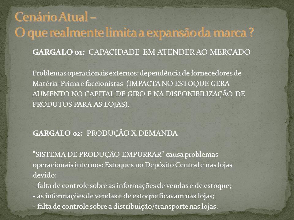 GARGALO 01: CAPACIDADE EM ATENDER AO MERCADO Problemas operacionais externos: dependência de fornecedores de Matéria-Prima e faccionistas (IMPACTA NO