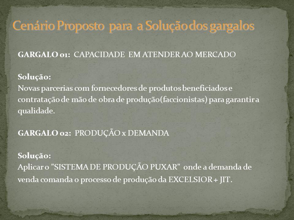 GARGALO 01: CAPACIDADE EM ATENDER AO MERCADO Solução: Novas parcerias com fornecedores de produtos beneficiados e contratação de mão de obra de produç