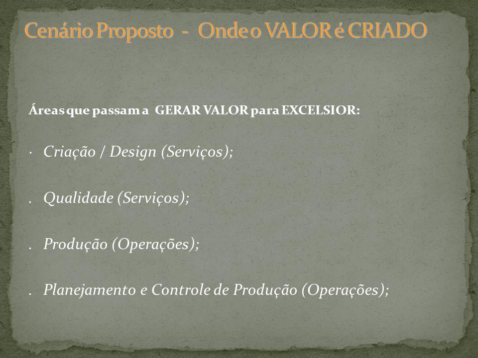 Áreas que passam a GERAR VALOR para EXCELSIOR: Criação / Design (Serviços);.Qualidade (Serviços);.Produção (Operações);.Planejamento e Controle de Pro