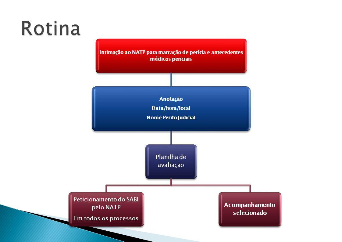 Intimação ao NATP para marcação de perícia e antecedentes médicos periciais Anotação Data/hora/local Nome Perito Judicial Planilha de avaliação Acompanhamento selecionado Peticionamento do SABI pelo NATP Em todos os processos