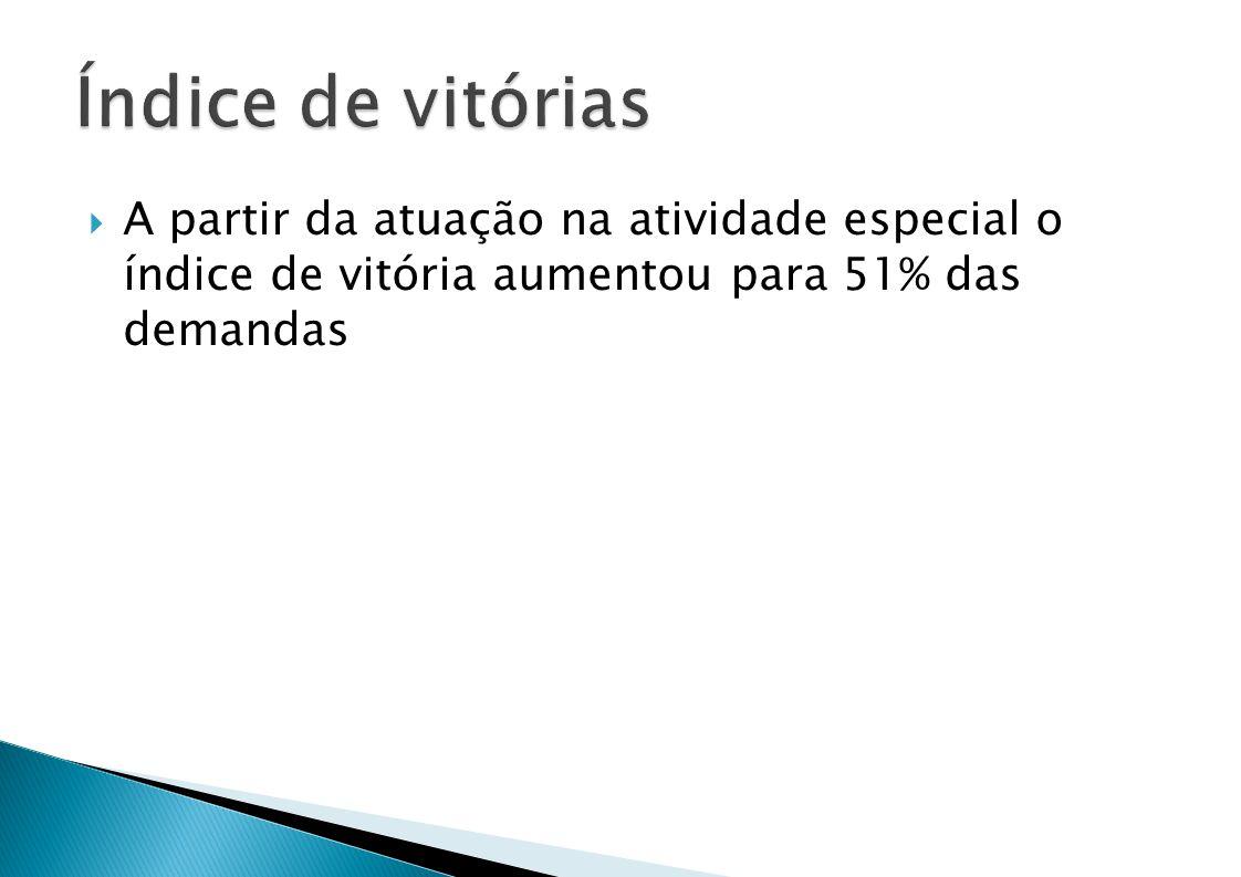 A partir da atuação na atividade especial o índice de vitória aumentou para 51% das demandas