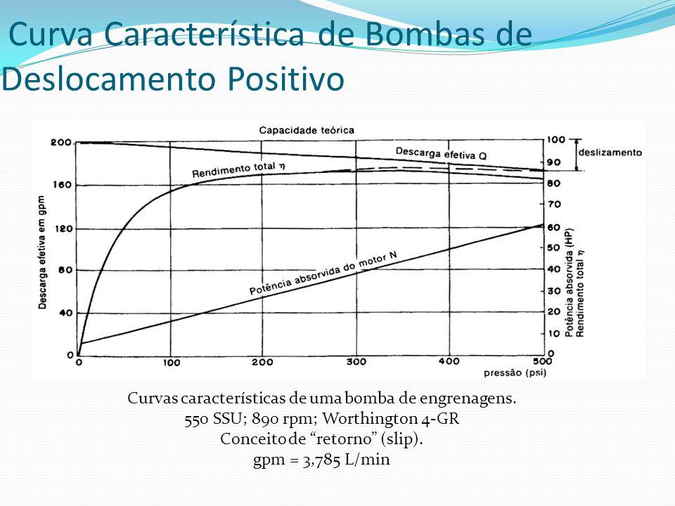 Curva Característica de Bombas de Deslocamento Positivo Curvas características de uma bomba de engrenagens. 550 SSU; 890 rpm; Worthington 4-GR Conceit