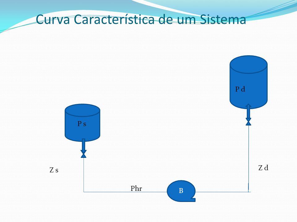 Curva Característica de um Sistema B P s P d Z s Z d Phr