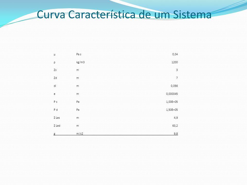 μPa s0,04 ρkg/m31200 Zsm3 Zdm7 dim0,056 em0,000045 P sPa1,00E+05 P dPa1,50E+05 Σ Lesm4,9 Σ Ledm63,2 gm/s29,8