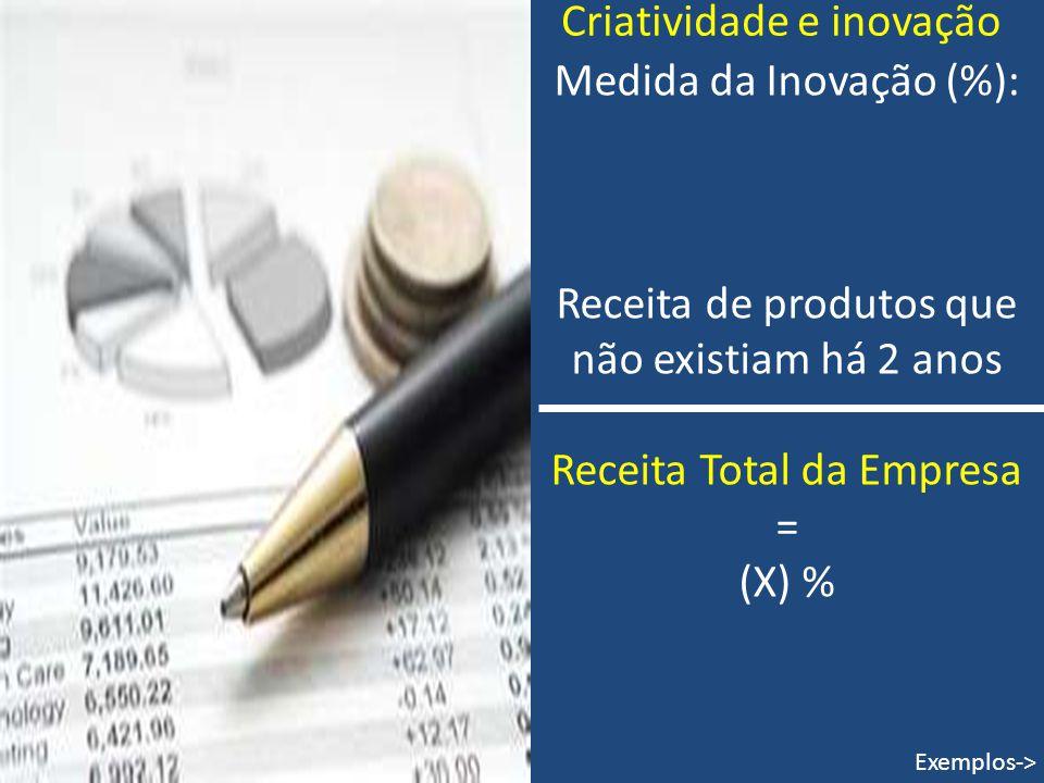 Criatividade e inovação Medida da Inovação (%): Receita de produtos que não existiam há 2 anos Receita Total da Empresa = (X) % Exemplos->