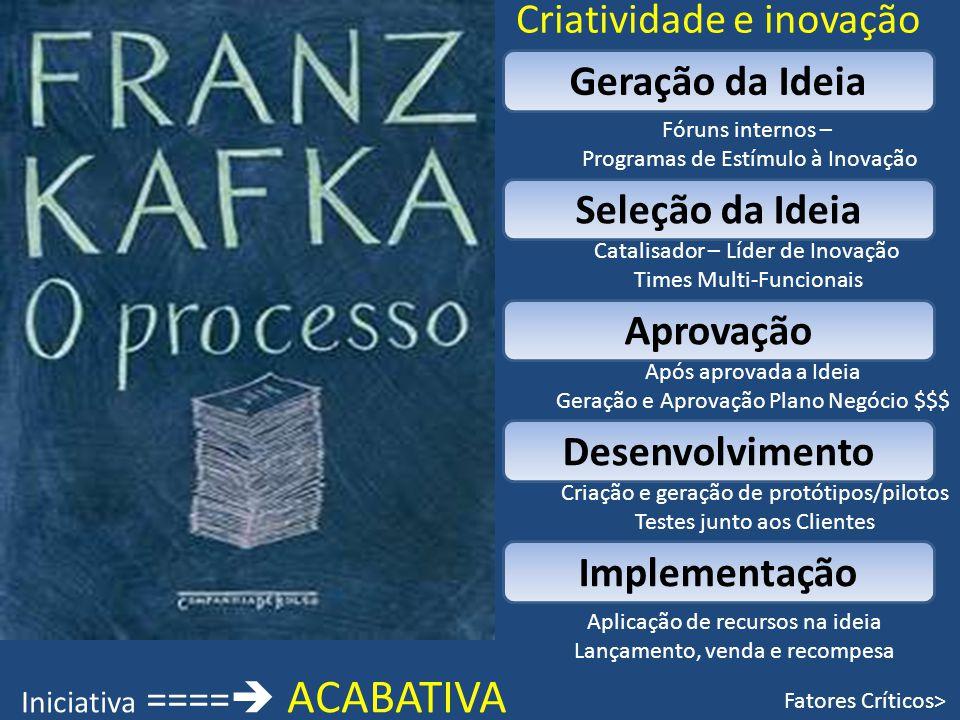 Criatividade e inovação Geração da Ideia Seleção da Ideia Aprovação Desenvolvimento Implementação Fóruns internos – Programas de Estímulo à Inovação C