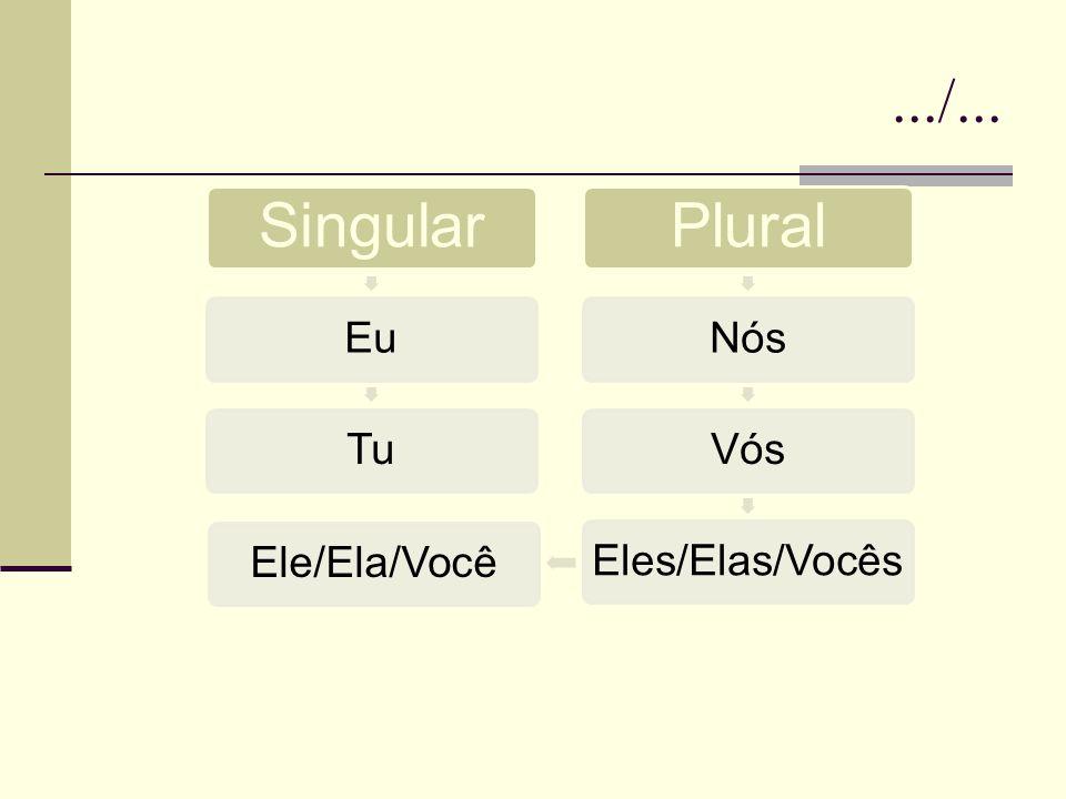 .../... Singular EuTu Plural NósVósEles/Elas/VocêsEle/Ela/Você