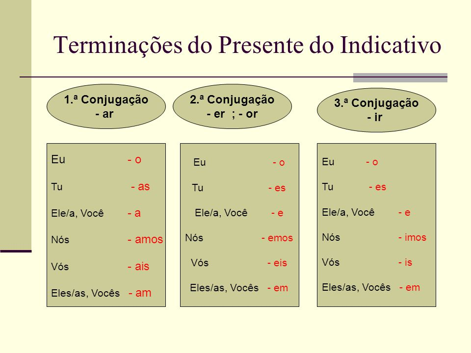Terminações do Presente do Indicativo 1.ª Conjugação - ar 2.ª Conjugação - er ; - or 3.ª Conjugação - ir Eu - o Tu - as Ele/a, Você - a Nós - amos Vós