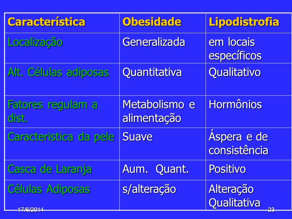 17/6/201423 CaracterísticaObesidadeLipodistrofia LocalizaçãoGeneralizada em locais específicos Alt. Células adiposas QuantitativaQualitativo Fatores r