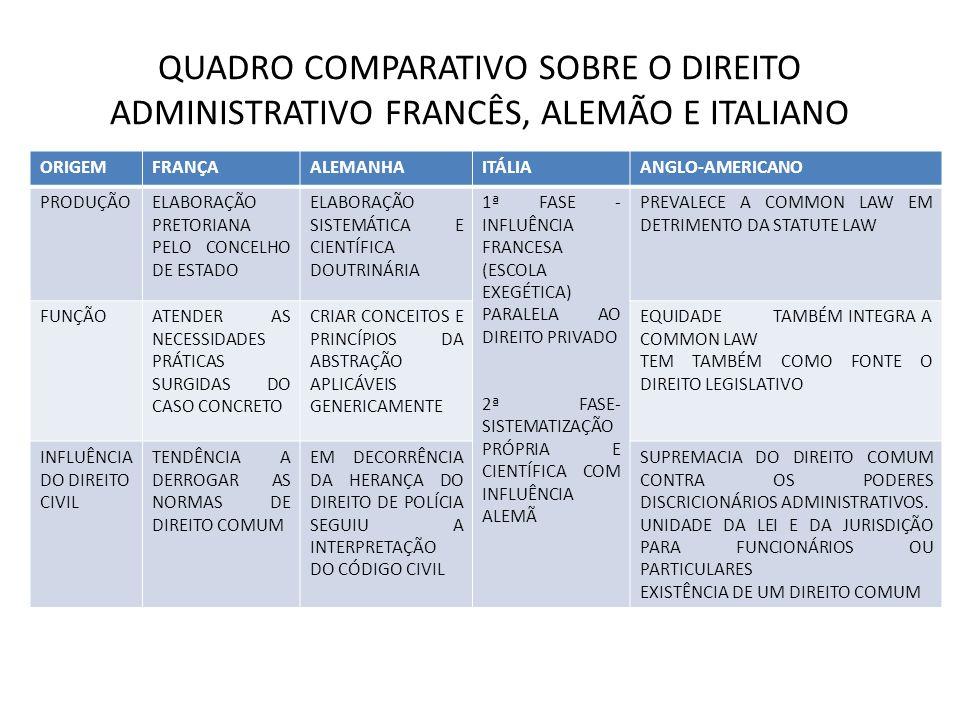 QUADRO COMPARATIVO SOBRE O DIREITO ADMINISTRATIVO FRANCÊS, ALEMÃO E ITALIANO ORIGEMFRANÇAALEMANHAITÁLIAANGLO-AMERICANO PRODUÇÃOELABORAÇÃO PRETORIANA PELO CONCELHO DE ESTADO ELABORAÇÃO SISTEMÁTICA E CIENTÍFICA DOUTRINÁRIA 1ª FASE - INFLUÊNCIA FRANCESA (ESCOLA EXEGÉTICA) PARALELA AO DIREITO PRIVADO 2ª FASE- SISTEMATIZAÇÃO PRÓPRIA E CIENTÍFICA COM INFLUÊNCIA ALEMÃ PREVALECE A COMMON LAW EM DETRIMENTO DA STATUTE LAW FUNÇÃOATENDER AS NECESSIDADES PRÁTICAS SURGIDAS DO CASO CONCRETO CRIAR CONCEITOS E PRINCÍPIOS DA ABSTRAÇÃO APLICÁVEIS GENERICAMENTE EQUIDADE TAMBÉM INTEGRA A COMMON LAW TEM TAMBÉM COMO FONTE O DIREITO LEGISLATIVO INFLUÊNCIA DO DIREITO CIVIL TENDÊNCIA A DERROGAR AS NORMAS DE DIREITO COMUM EM DECORRÊNCIA DA HERANÇA DO DIREITO DE POLÍCIA SEGUIU A INTERPRETAÇÃO DO CÓDIGO CIVIL SUPREMACIA DO DIREITO COMUM CONTRA OS PODERES DISCRICIONÁRIOS ADMINISTRATIVOS.