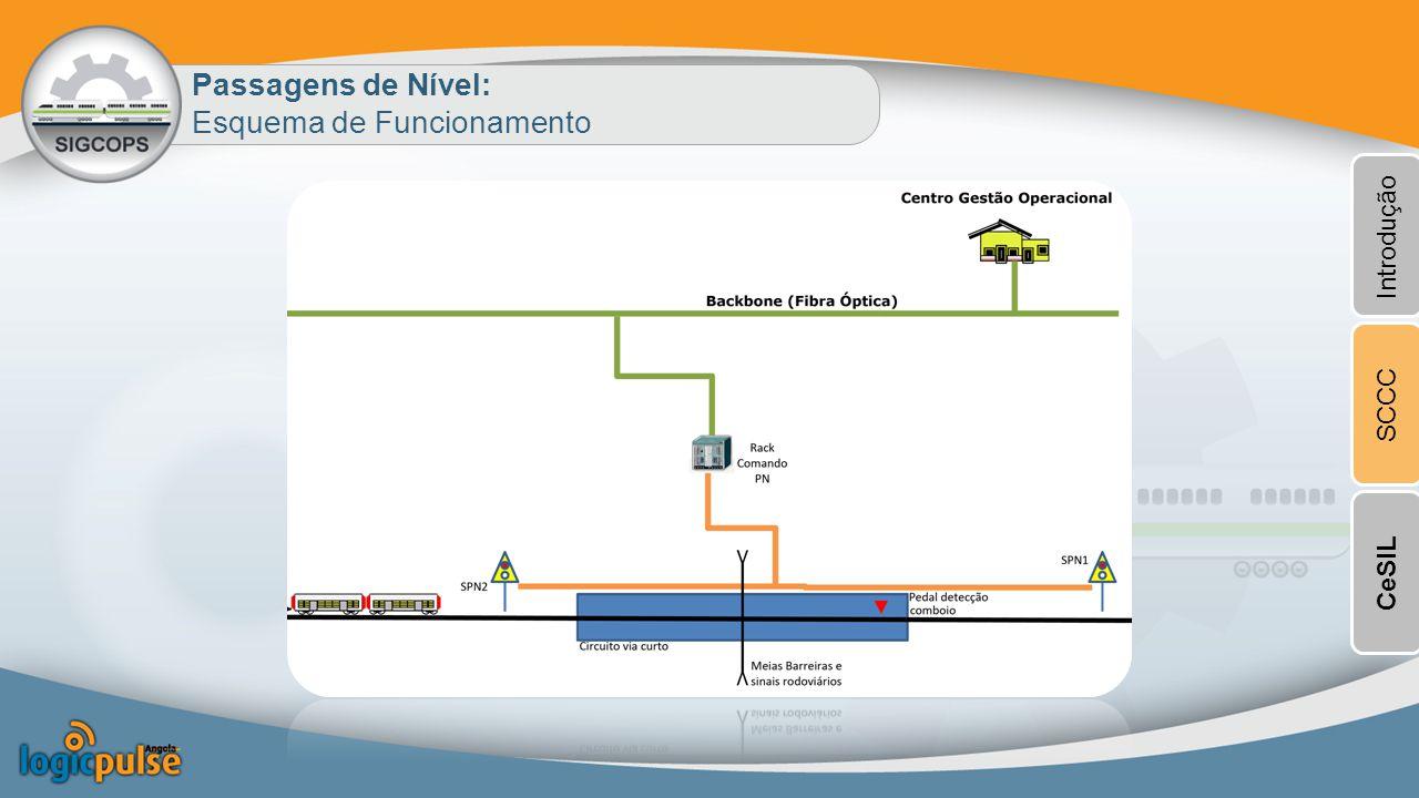 Passagens de Nível: Esquema de Funcionamento Introdução SCCCCeSIL