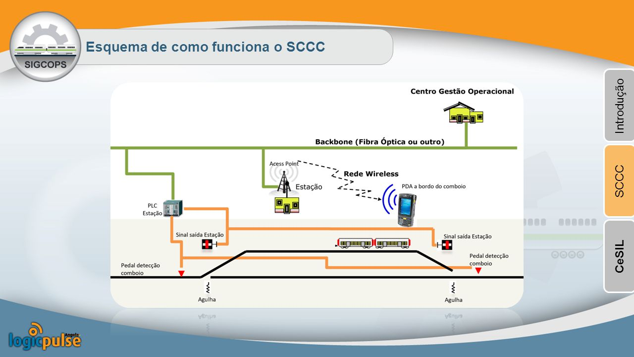 Principais Componentes: Passagem de Nível e Estações Centro de Gestão Operacional Passagens de Nível Sistema de Visualização e Controlo de marchas Equipamento Passagem de Nível Armário de Comando Passagens de Nível Introdução SCCCCeSIL