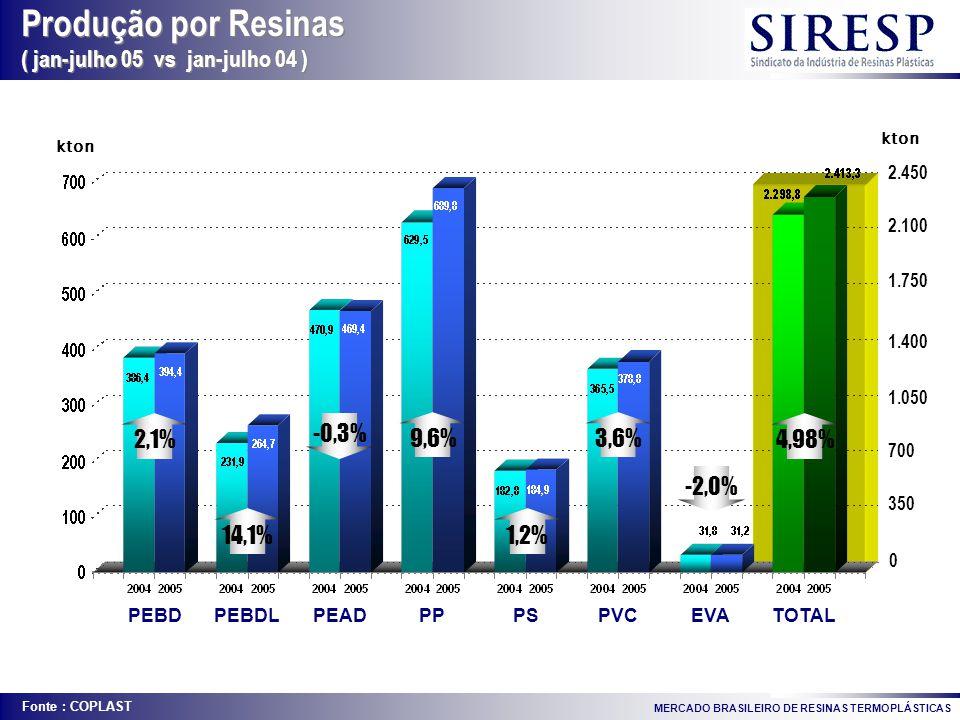 Fonte : COPLAST MERCADO BRASILEIRO DE RESINAS TERMOPLÁSTICAS Produção por Resinas ( jan-julho 05 vs jan-julho 04 ) Produção por Resinas ( jan-julho 05