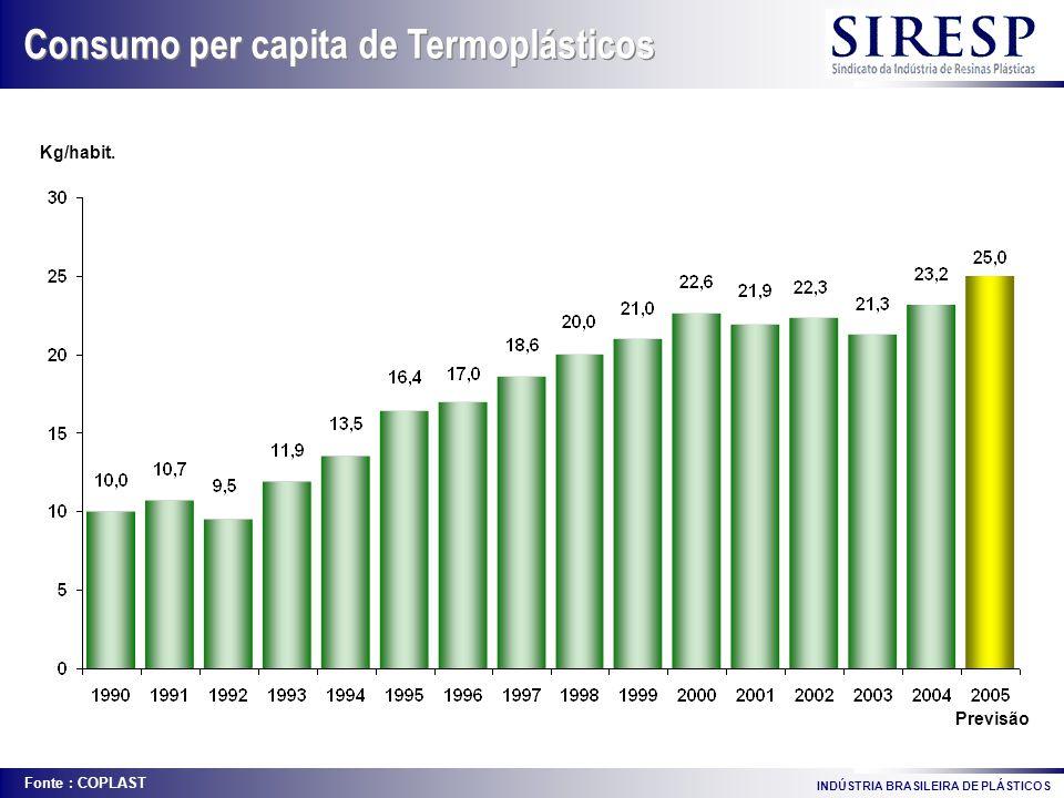 Previsão Kg/habit. Consumo per capita de Termoplásticos Fonte : COPLAST INDÚSTRIA BRASILEIRA DE PLÁSTICOS