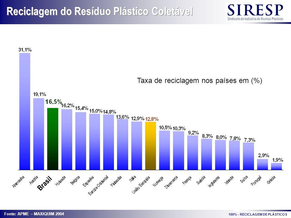 Brasil Reciclagem do Resíduo Plástico Coletável Taxa de reciclagem nos países em (%) Fonte: APME – MAXIQUIM 2004 100% - RECICLAGEM DE PLÁSTICOS