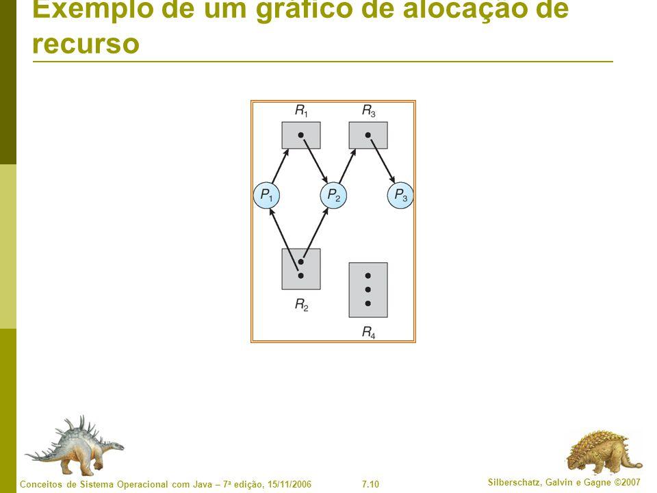7.10 Silberschatz, Galvin e Gagne ©2007 Conceitos de Sistema Operacional com Java – 7 a edição, 15/11/2006 Exemplo de um gráfico de alocação de recurs