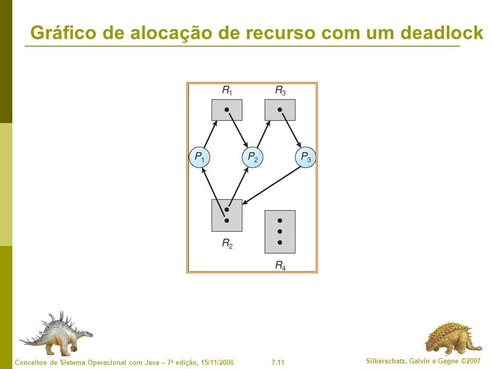 7.11 Silberschatz, Galvin e Gagne ©2007 Conceitos de Sistema Operacional com Java – 7 a edição, 15/11/2006 Gráfico de alocação de recurso com um deadlock