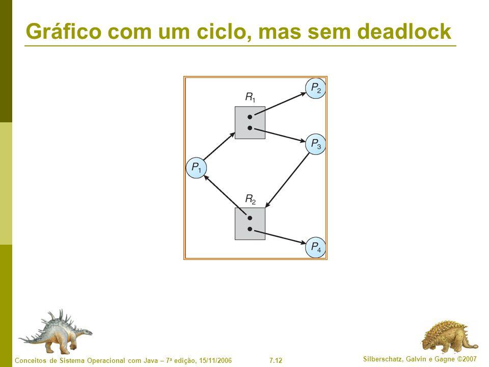 7.12 Silberschatz, Galvin e Gagne ©2007 Conceitos de Sistema Operacional com Java – 7 a edição, 15/11/2006 Gráfico com um ciclo, mas sem deadlock