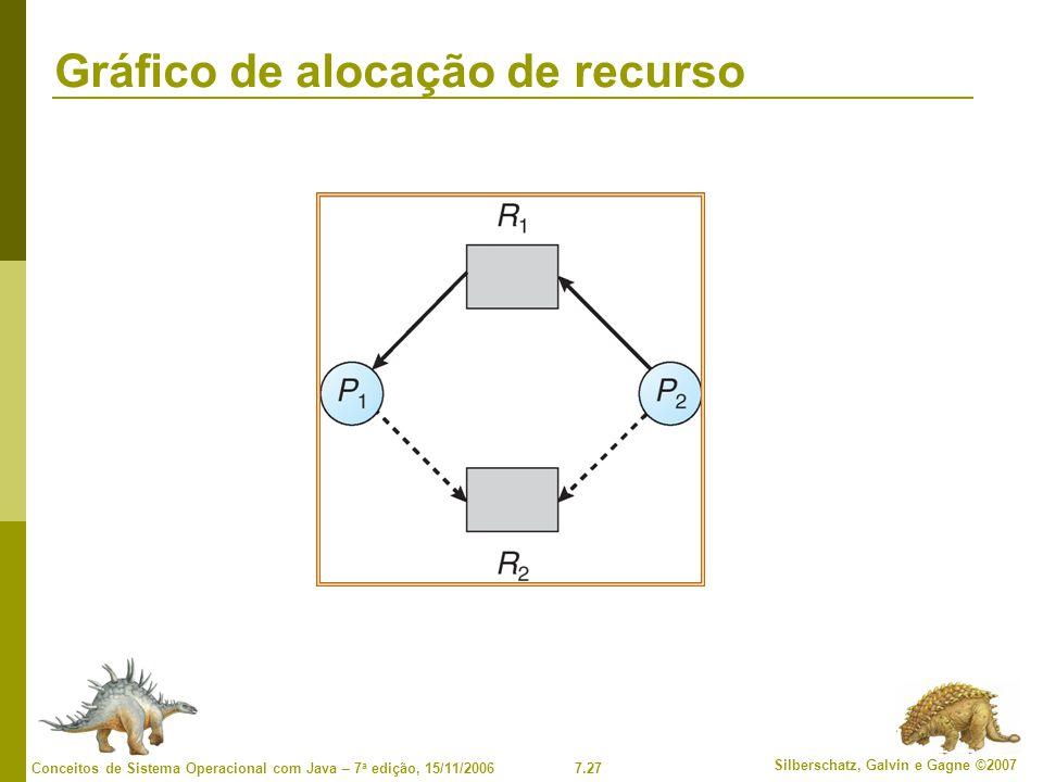 7.27 Silberschatz, Galvin e Gagne ©2007 Conceitos de Sistema Operacional com Java – 7 a edição, 15/11/2006 Gráfico de alocação de recurso