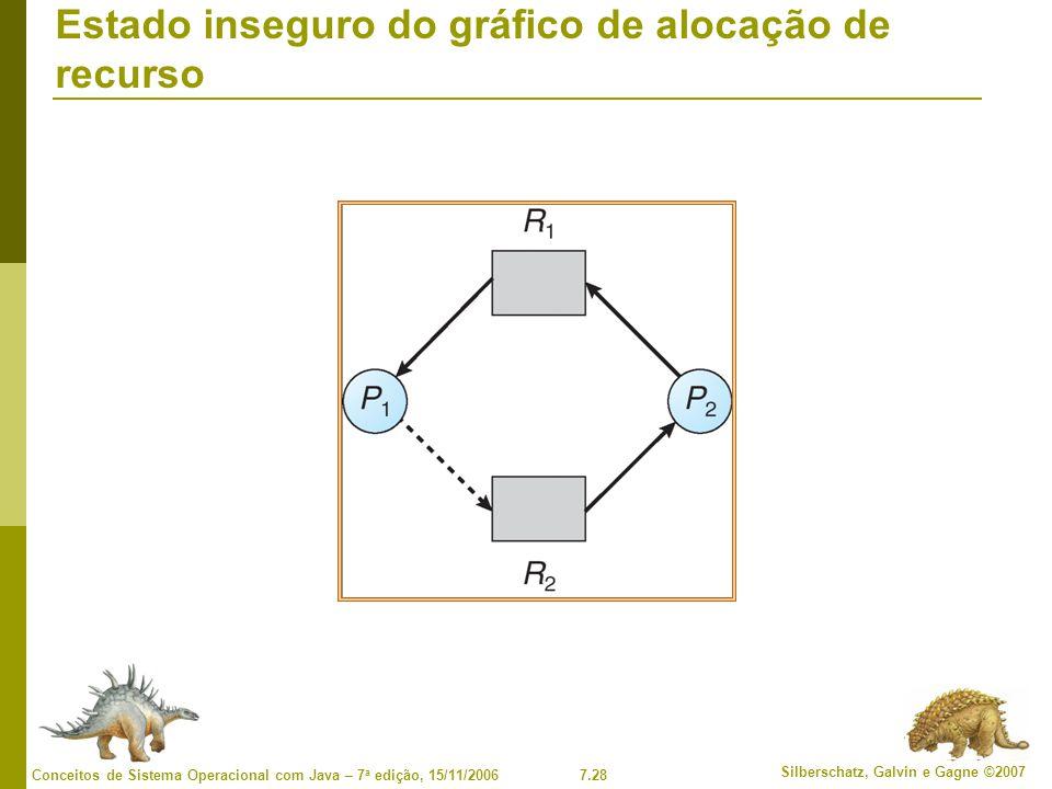7.28 Silberschatz, Galvin e Gagne ©2007 Conceitos de Sistema Operacional com Java – 7 a edição, 15/11/2006 Estado inseguro do gráfico de alocação de recurso