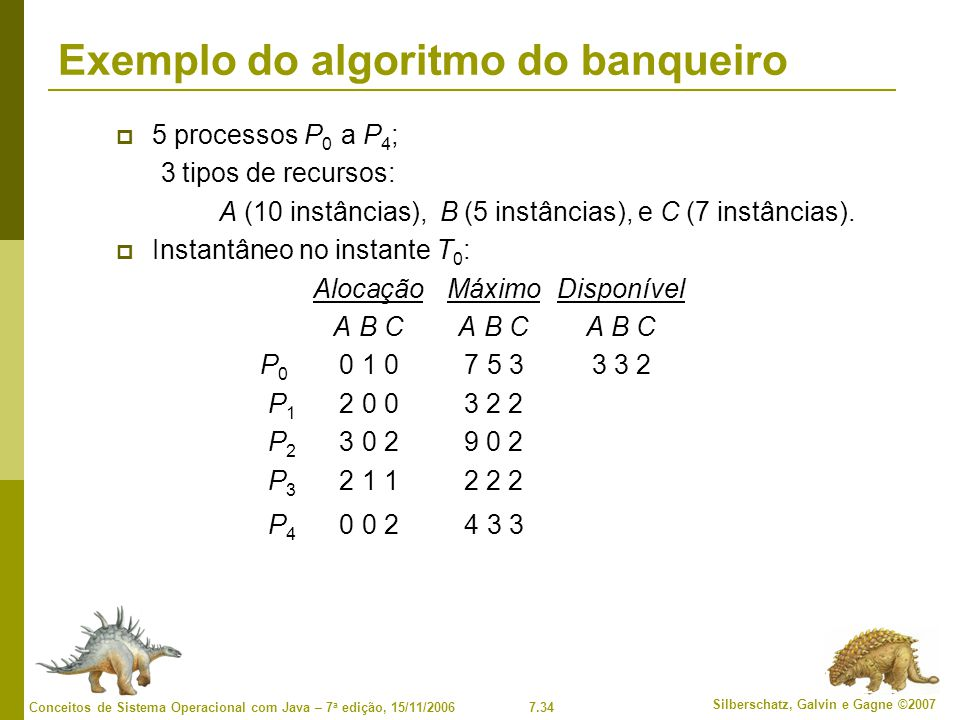 7.34 Silberschatz, Galvin e Gagne ©2007 Conceitos de Sistema Operacional com Java – 7 a edição, 15/11/2006 Exemplo do algoritmo do banqueiro 5 processos P 0 a P 4 ; 3 tipos de recursos: A (10 instâncias), B (5 instâncias), e C (7 instâncias).