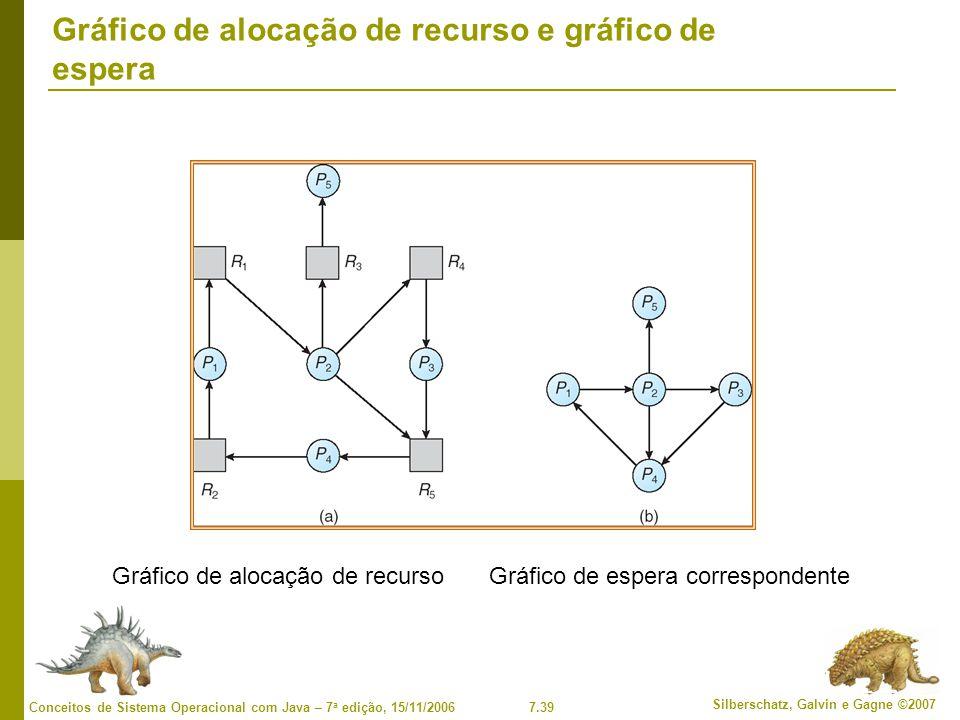 7.39 Silberschatz, Galvin e Gagne ©2007 Conceitos de Sistema Operacional com Java – 7 a edição, 15/11/2006 Gráfico de alocação de recurso e gráfico de