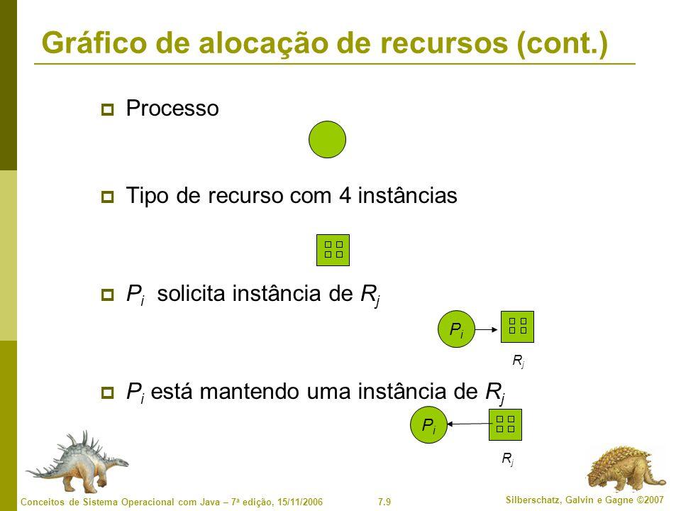 7.10 Silberschatz, Galvin e Gagne ©2007 Conceitos de Sistema Operacional com Java – 7 a edição, 15/11/2006 Exemplo de um gráfico de alocação de recurso