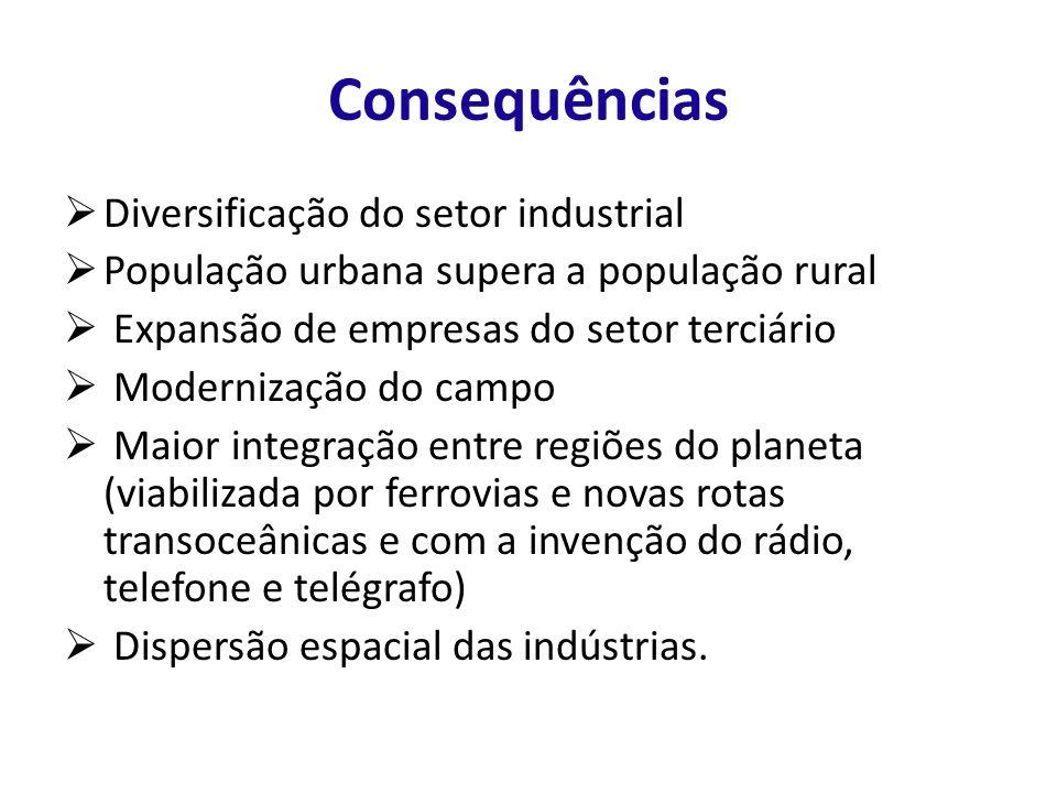Consequências Diversificação do setor industrial População urbana supera a população rural Expansão de empresas do setor terciário Modernização do cam