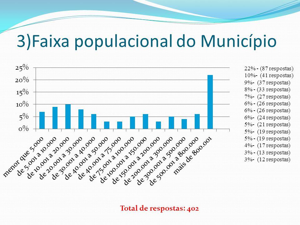 3)Faixa populacional do Município 22% - (87 respostas) 10%- (41 respostas) 9%- (37 respostas) 8% - (33 respostas) 7%- (27 respostas) 6% - (26 resposta